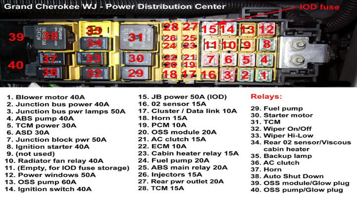 JGCParts AZC Recalibration together with Jeep Wrangler Jk How To Clean Your Engine Bay 407920 likewise Pds Fuse Diagram 130063 likewise 93 Dodge Dakota Wiper Fuse Box Diagram as well 51 2005 Jeep Grand Cherokee Fuse Diagram  pliant. on 2000 jeep cherokee power distribution center
